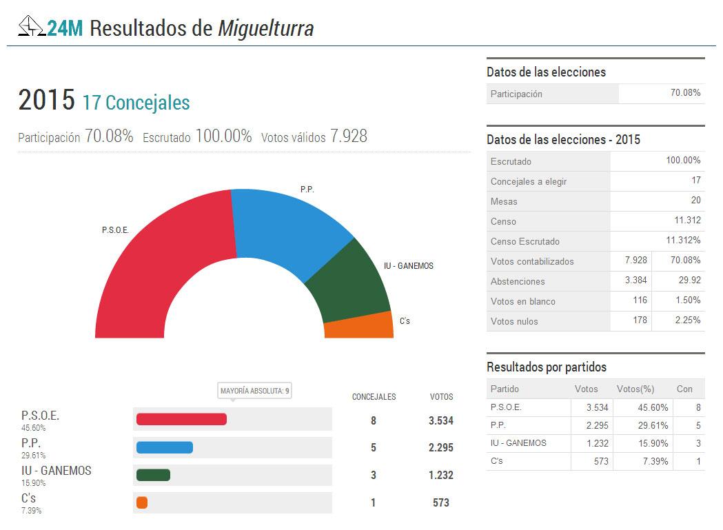 El PSOE gana las Elecciones Municipales en Miguelturra